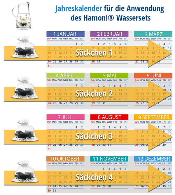 Anwendungskalender des Hamoni Wassersets