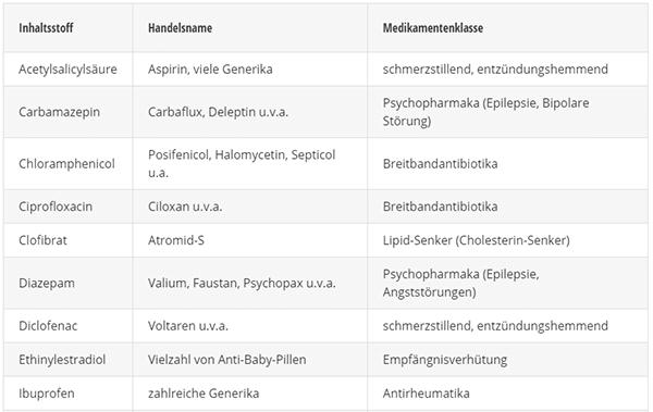 Häufig gefundene Inhaltsstoffe von Medikamenten im Grundwasser der EU-Länder