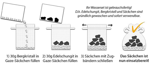 Infografik Bedienungsanleitung Säckchen befüllen