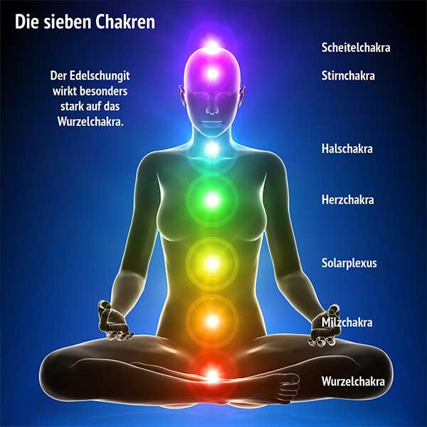 Illustration sieben Chakren und besondere Wirkung des Edelschungits auf das Wurzelchakra