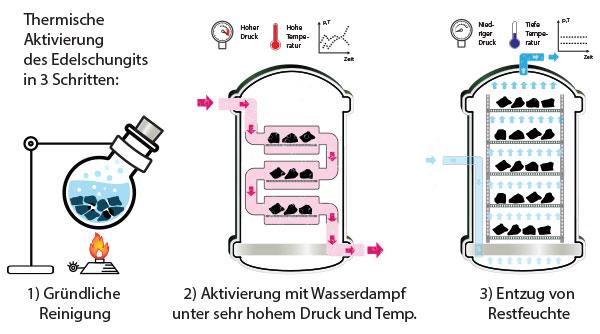 Die 3 Prozessschritte bei der thermischen Aktivierung des Edelschungits