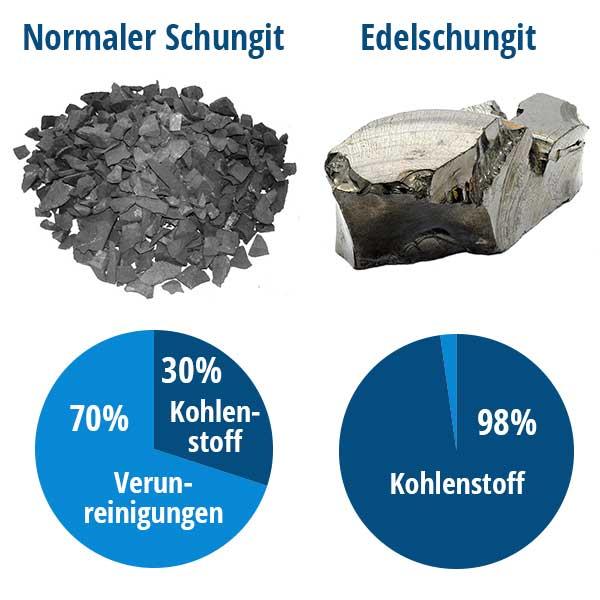 Vergleich Kohlenstoffgehalt und Verunreinigungen von normalem Schungit und Edelschungit
