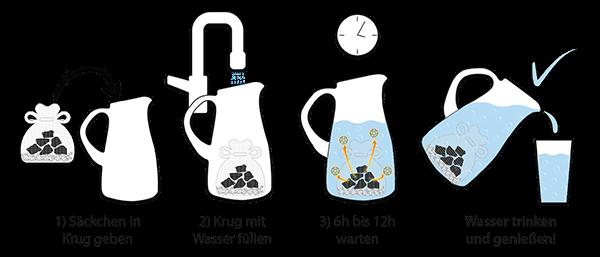 Infografik Bedienungsanleitung Edelschungit-Wasser zubereiten
